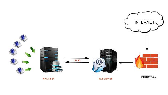 imap servers for enterprises and isps pdf